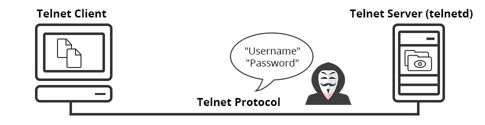 Telnet چیست؟