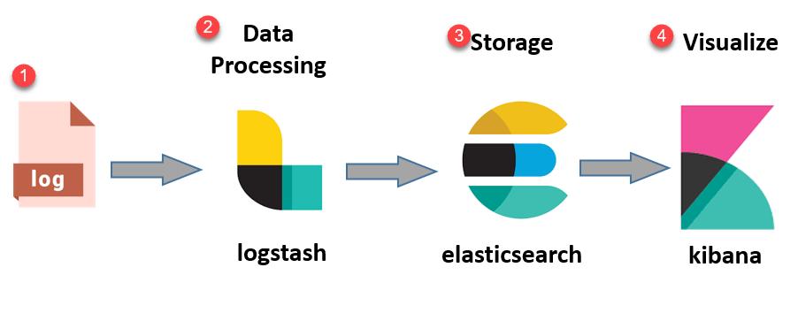 (الستیک سرچ) Elasticsearch چیست؟