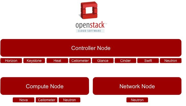 (اپن استک) OpenStack چیست؟